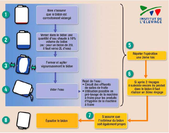 EVPHEL Protocole